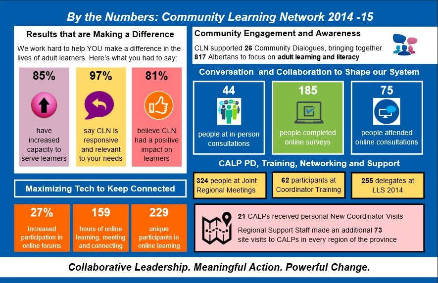 CLN Annual Report